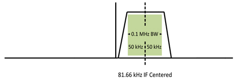RF Downconverter A-27-Series: 0.1 MHz Bandwidth Diagram