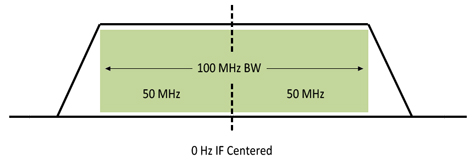 RF Downconverter A-27-Series: 100 MHz Bandwidth Diagram
