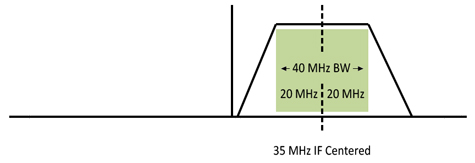 RF Downconverter A-27-Series: 40 MHz Bandwidth Diagram