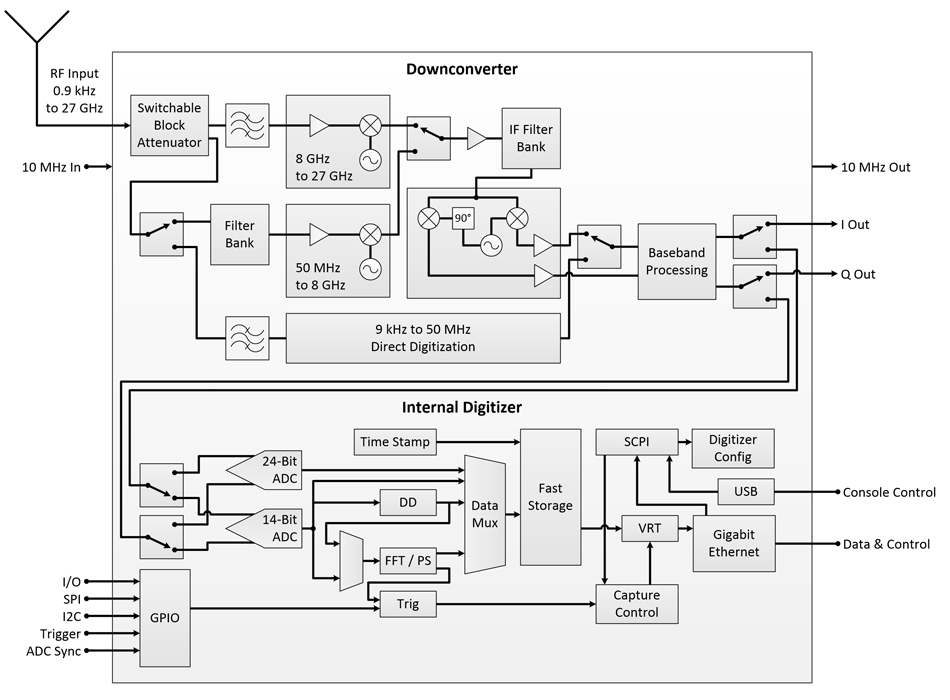 RF Downconverter A-27-Series Block Diagram